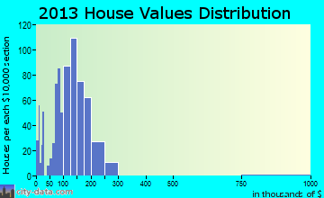 Le Roy home values distribution