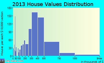 Libertyville home values distribution