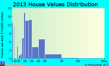 Lily Lake home values distribution