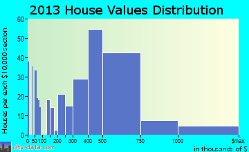 Lincolnshire home values distribution