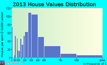 Lincolnwood home values distribution