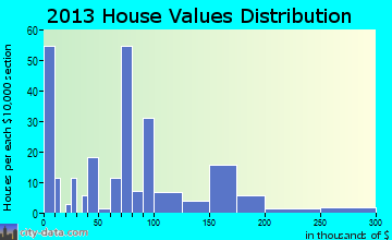 Loami home values distribution