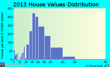Lockport home values distribution