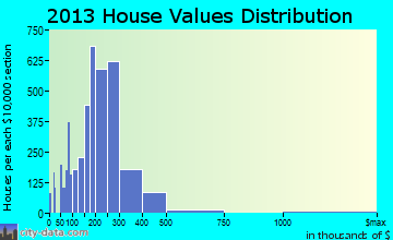 Lombard home values distribution