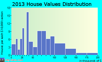 Long Point home values distribution