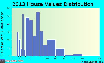 Lovington home values distribution