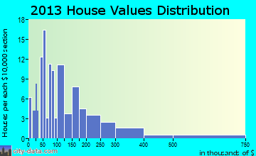 Makanda home values distribution