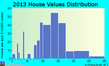Malta home values distribution