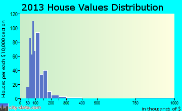 Manito home values distribution