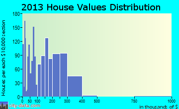 Manteno home values distribution
