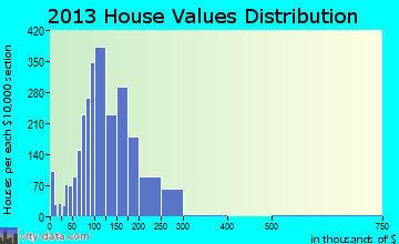 Maywood home values distribution
