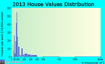 Mechanicsburg home values distribution