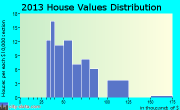 Media home values distribution