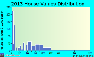 Merrionette Park home values distribution