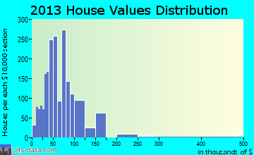 Metropolis home values distribution
