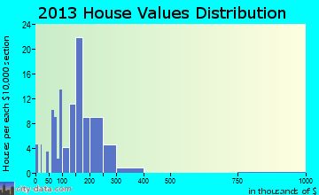 Millington home values distribution