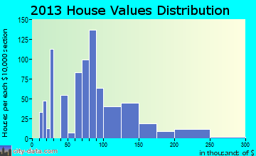 Minonk home values distribution