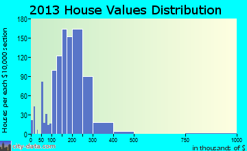 Minooka home values distribution