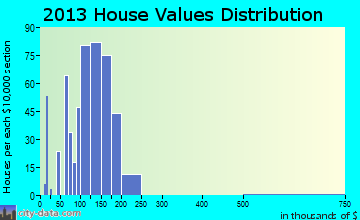 Momence home values distribution
