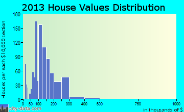 Mount Zion home values distribution