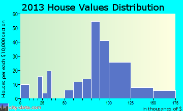 Naplate home values distribution
