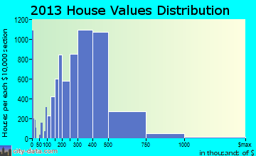 Naperville home values distribution