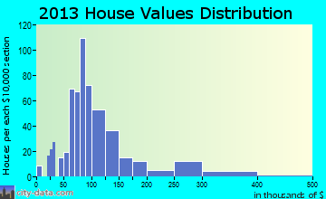 New Athens home values distribution