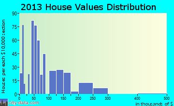 Butler home values distribution
