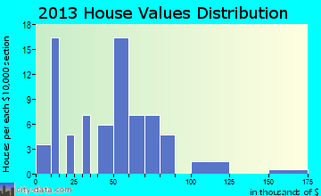 New Grand Chain home values distribution