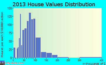 Newton home values distribution