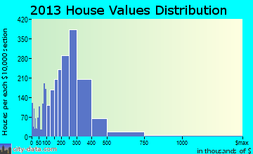 Niles home values distribution