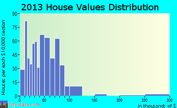 Norris City home values distribution