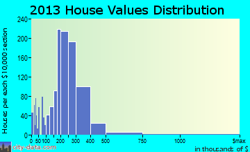 Norridge home values distribution