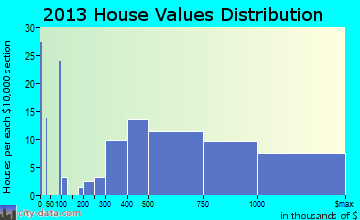 North Barrington home values distribution