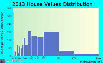 Northbrook home values distribution