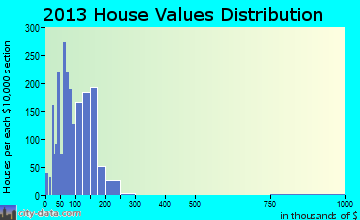 North Chicago home values distribution