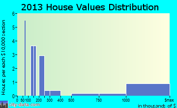 Old Mill Creek home values distribution