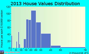Olympia Fields home values distribution