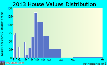 Orland Hills home values distribution