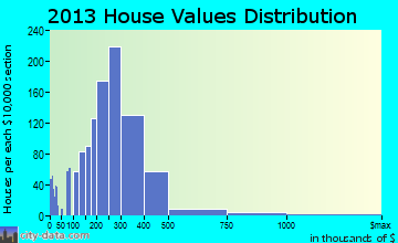Palos Heights home values distribution