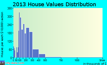 Palos Hills home values distribution