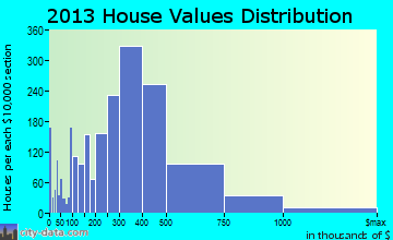 Park Ridge home values distribution