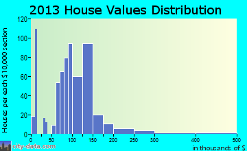 Pawnee, IL house values