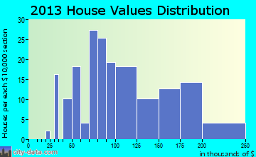 Pearl City home values distribution