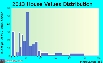 Percy home values distribution
