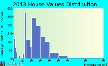 Plano home values distribution