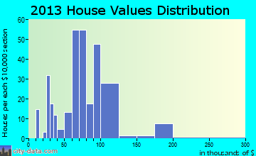Pocahontas home values distribution