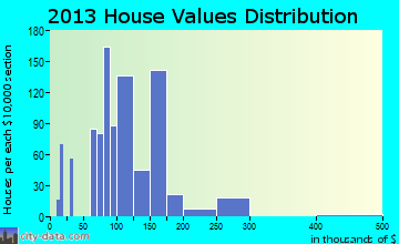 Posen home values distribution