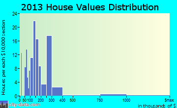 Rapids City home values distribution