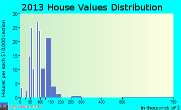 Reynolds home values distribution